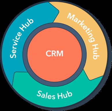 CRM integrado no marketing, vendas e Serviços ao cliente